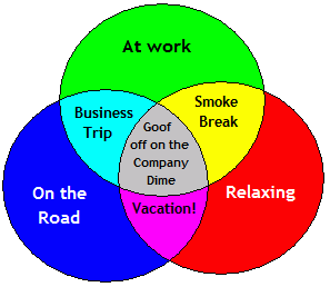 Vacation Venn 2