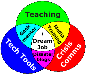 dream-job-venn